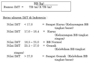 Cara Menghitung IMT (Indeks Massa Tubuh)